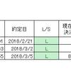 ドル円、安値ロングに徹する
