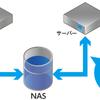 ニフティクラウド NAS 「標準」と「高速」の比較結果