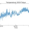 Python-時系列プロット(気温ー日平均)