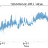 【Matplotlib】Python Matplotlib時系列プロット(気温ー日平均)