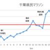 【レースレポ】千葉県民マラソン レース編
