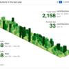 GitHub に草を生やし続けて一年が経った