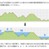 Areas on the Cross-Section Diagram 解き方メモ