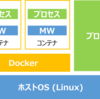 CentOS8にDockerを入れようとして躓いた話