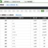 【2018.2.5】ギャンブル日記 ~涙の万馬券10本目~5,600円⇒63,430円