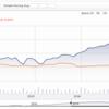 S&P500と米国債(ヘッジ有)の相関について