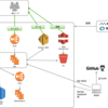 JOBLISTのシステム構成と開発フロー