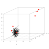 Rで異常検知(2): 正規分布に従うデータからの異常検知(ホテリング理論・MT法)