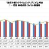 「断裁分離のクライムエッジ」アニメ上映会 1〜13話 来場者数・コメント数推移グラフ