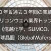 【2020年&過去3年間の業績比較】シリコンウエハ業界トップ3《信越化学、SUMCO、環球晶圓(GlobalWafers)》