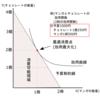 所得変化-公務員試験のためのミクロ経済学