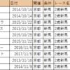 【血統分析】2018/10/14-京都-5R-2歳新馬芝2000