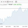 たまには来週の株価の動きについて予想しようぜ