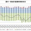 国の一般会計基礎的財政収支(1996~2015年度)