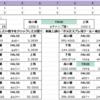 内火艇(★10)+内火艇(★9)の対港湾夏姫補正について