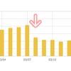 一年間ほど安定してたブログのアクセスが3月8日を境に半減しました ~ 対策&雑感