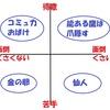 能力軸と意欲軸で人を 4 タイプに分類する「人間関係マトリクス」