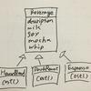 【デザインパターン】RubyでDecoratorパターン