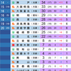 2020年 京都大学合格数ランキング(前後期確定版)