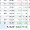 株日記 ノダが大幅高 含み益伸びてます