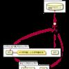 BigQueryのQuotasやクエリ課金を別々に制御するためAPIリクエスト用のプロジェクトを分けてみる