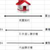 民法「債務不履行」 ~宅建試験勉強~