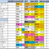 神戸新聞杯【過去成績データ】好走馬傾向2020