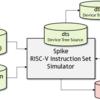 RISC-V SpikeシミュレータでC/C++のprintfを実現する仕組み (2. Device Tree Blobと Proxy Kernel)