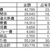 4月の支出内訳と占有率&今日の食費と出費5/26