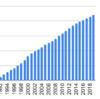 1990年から京王電鉄を積み立てるとどうなるか