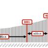【朗報】楽天証券の口座開設数が600万口座達成!!将来お金持ちになるには証券口座は必須です!!