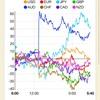 【株 FX】世界同時株安、超円高目前か。2019/05/08のチャートと戦略