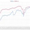 4/30~5/4までのEA運用結果 損益 +703,845円(+192.4pips)