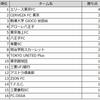 【南葛SC】2019年度都リーグ1部チームSNS情報量ランキング