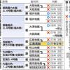 伊方3号 高裁が停止命令 広島地裁判断を覆す - 東京新聞(2017年12月14日)
