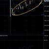 ドル円の上値追いは危険。週明けはドル円売り待ち&ユーロはいつ反転?