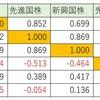 【Excel方眼紙】投資適格社債とゴールドの為替ヘッジは有効なのか。