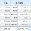 【2021年6月25日投資結果・売買あり】日本株は微減、一方、米国株は続伸。そして、久しぶりの日本保有株売却