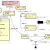UML ステートマシン図を書く