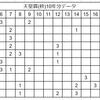 2017年天皇賞(秋)予想!