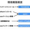 初心者のPython環境構築とバージョン管理~pyenvとpyenv-virtualenvを使って~