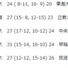 【ハンドボール】2019関東学生ハンドボール秋季リーグ 8/31【9/5追記】