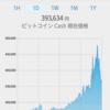 【12/20】BCH(ビットコインキャッシュ)の上昇率が凄い!原因はCoinbase?【仮想通貨】