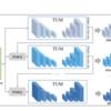 概論&全体的な研究トレンドの概観③(FPN、RetinaNet、M2Det)|物体検出(Object Detection)の研究トレンドを俯瞰する #3