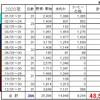 段ボールコンポスト(2020年ふりかえり)
