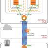 6rdプロトコルを使って、IPv6ネットワークとAmazon VPC(EC2)をつないでみた