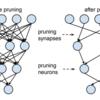 ChainerでPruning - ニューラルネットの軽量化