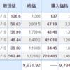 【2021年5月20日投資結果】日本株はまさかの3連騰。そして仮想通貨は大暴落。