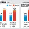 (海外の反応) 「国民の力」候補支持率50%超えた審判論