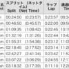 遅報 東京マラソン